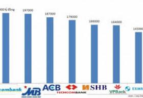 Sacombank vượt MB cả về lợi nhuận lẫn tổng tài sản