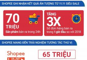 Shopee ghi nhận 70 triệu sản phẩm được bán ratrong sự kiện mua sắm 11.11 Siêu Sale