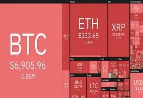 Bitcoin 'cháy rực' giữa 'biển lửa' thị trường