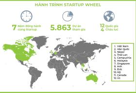 Startup Wheel 2020 – Cuộc thi khởi nghiệp chuyên sâu và lớn nhất Việt Nam chính thức khởi động