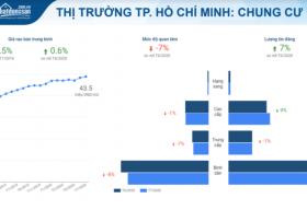 Giá căn hộ TPHCM vẫn tăng bất chấp dịch bệnh