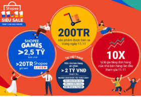 Shopee thúc đẩy nền kinh tế kỹ thuật số của khu vực thông qua sự kiện 11.11 Siêu Sale