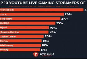MixiGaming lọt top 10 Gaming Streamer trên YouTube trong quý 2/2021