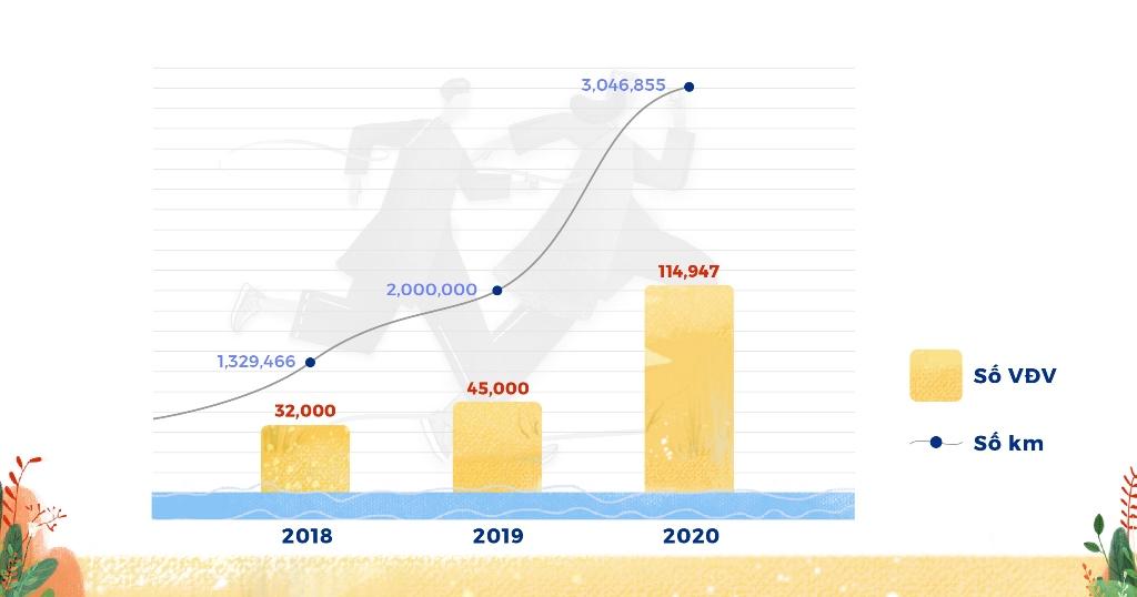 1. Con số ấn tượng UpRace 2020 khép lại với 115.000 người tham gia, đạt 3 triệu Km, đóng góp hơn 3 tỷ đồng